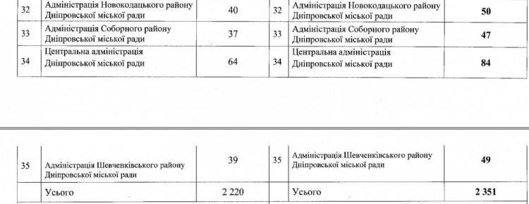 У Дніпрі збільшиться кількість чиновників - скан проекта рішення